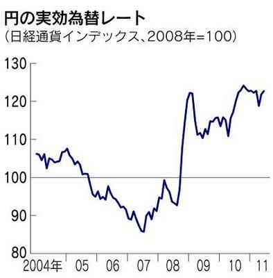 110831 日経:円の実効為替レート(110728日経).jpg