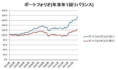 150922 ポートフォリオのパフォーマンス(コストありなし比較).jpg