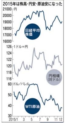 151231 2015年日経平均、円相場、原油相場チャート.jpg