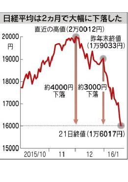 160123 日経平均年初下げ.png
