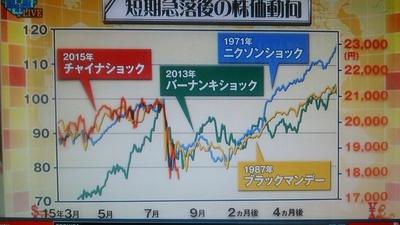 短期急落後の株価動向.JPG