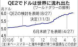 110831 ワールドダラー推移 日経110609.jpg