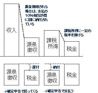 130120 源泉徴収と所得税.jpg