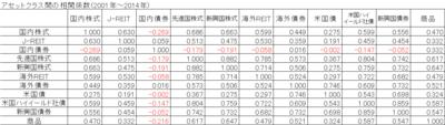 151011 アセットクラス間のリターンの相関係数(2001-2014).png