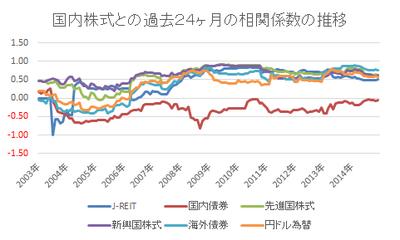 151011 国内株式との過去24ヶ月の相関係数の推移.png