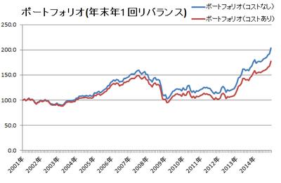 151018 ポートフォリオの推移(一括投資)リバランスあり.png