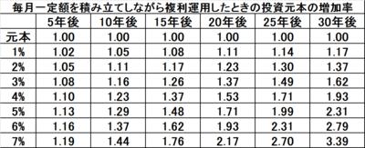151101 積立投資で複利運用したときの元本増加率.png