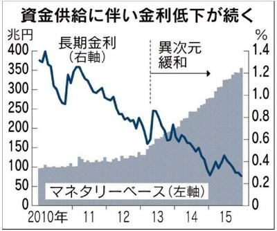 151231 日銀の資金供給と長期金利.jpg