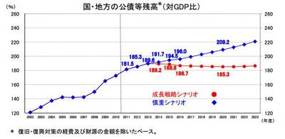 債務残高(対GDP比).jpg