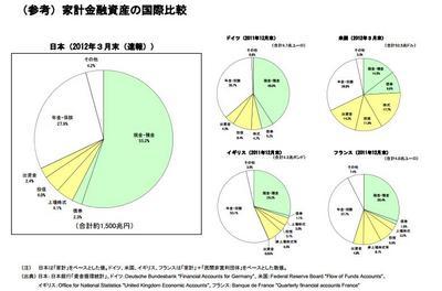 家計金融資産の国際比較.jpg