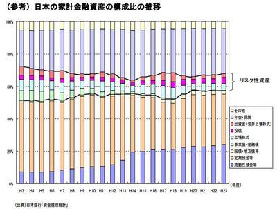 日本の家計金融資産の構成比の推移.jpg