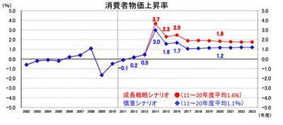消費者物価上昇率.jpg