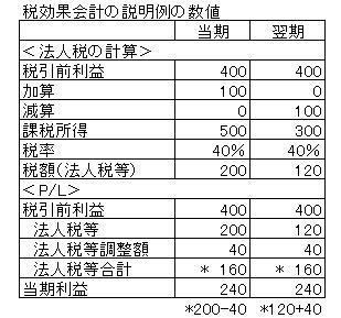 税効果数値例.JPG